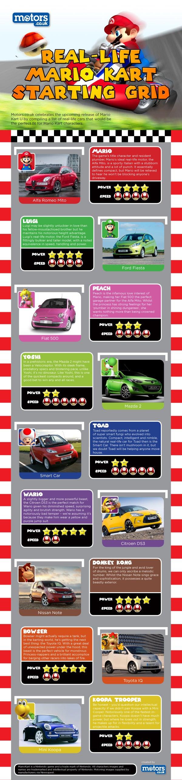 Real-Life Mario Kart Starting Grid