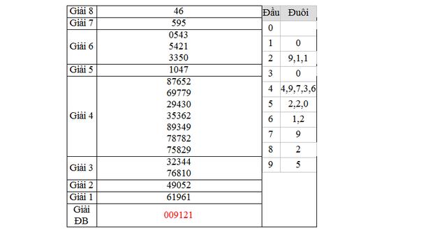 Dự đoán kết quả xổ số Miền Trung tỉnh Gia lai ngày hôm nay 20/3/2015