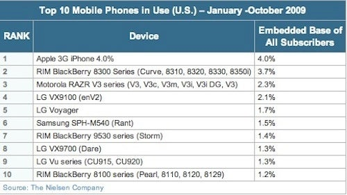 iPhone, Meet Razr: The Ten Most Popular Phones in the Country