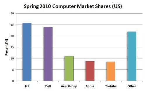 Numbers Are Out, HP and Dell Still Lead In US Computer Sales