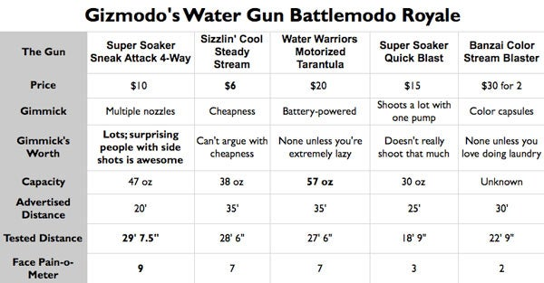 Gizmodo's Ultimate Water Gun Battlemodo Royale