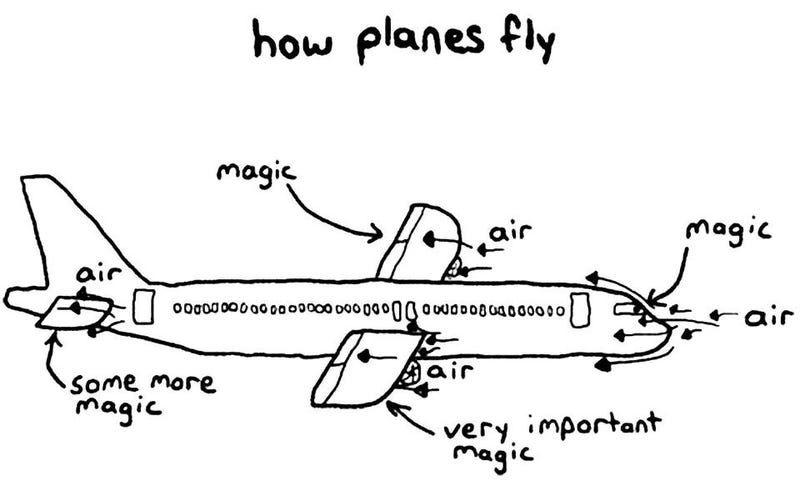 How does an airplane fly?