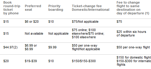 Airline Fee Chart Spells Out the True Cost of Flying