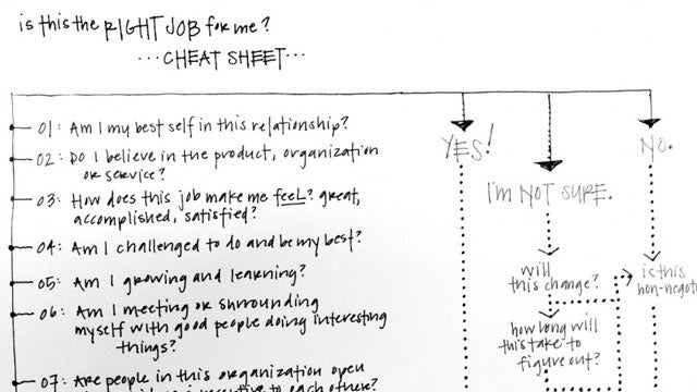 "The One-Page Career ""Cheat Sheet"" Helps You Figure Out If This Is Really The Right Job For You"