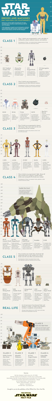 Los androides de Star Wars, comparados en esta genial infografía