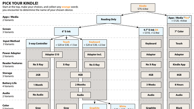 The Pick Your Kindle Flowchart Helps You Decide Which Is the Perfect Kindle for You