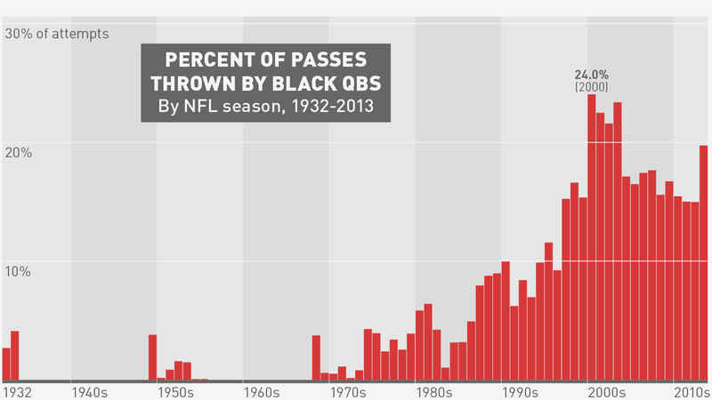 The Big Book Of Black Quarterbacks (Part 2)