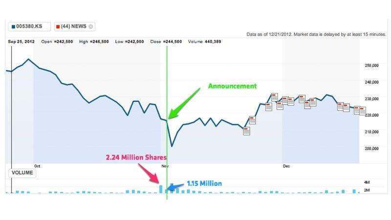 Did Massive Insider Trading Precede Hyundai-Kia Mileage Debacle?