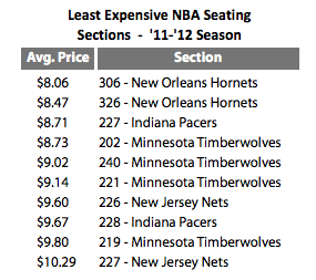 The Most Unwanted Tickets Of The NBA Season Were In New Orleans