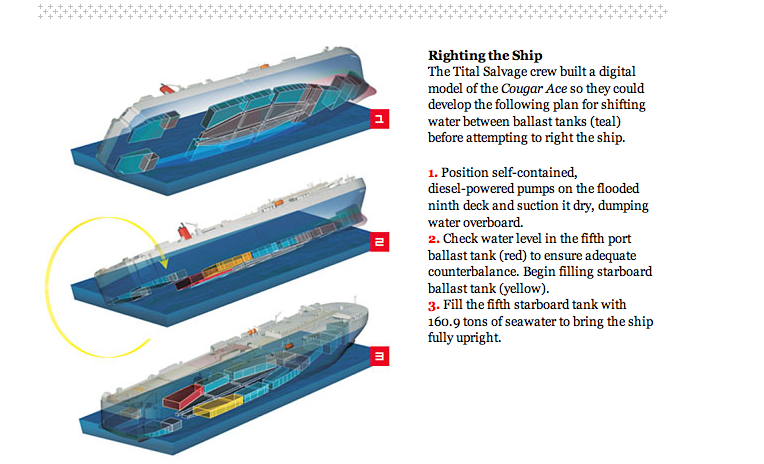Wired Feature on Deep Sea Cowboys Saving Giant Ships