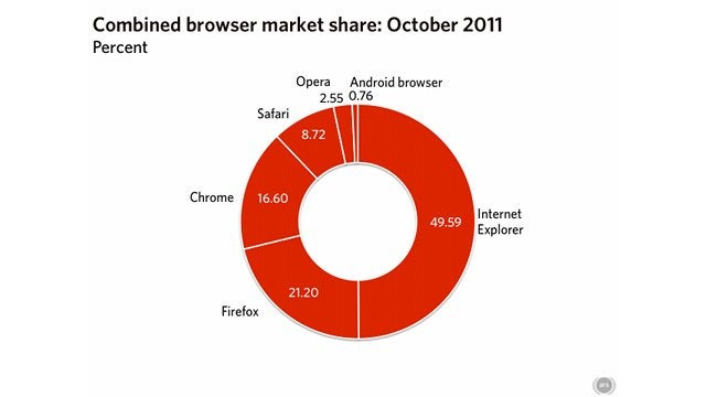 Internet Explorer Desertion Continues as Usage Drops Below 50 Percent