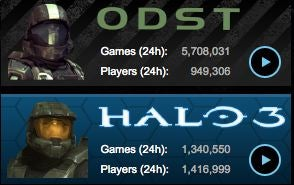 ODST Sees Nearly One Million Players its First Day