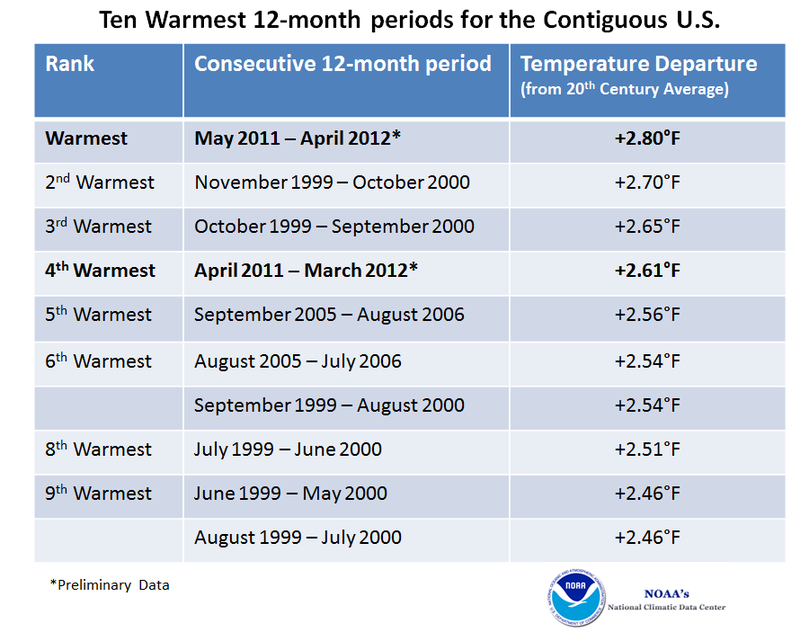 The last 12 months were the warmest in US history