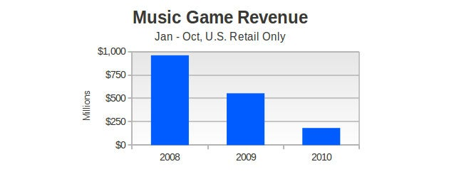 The Music Game Is Dead (Long Live The Music Game?)