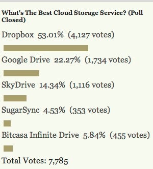 Most Popular Cloud Storage Provider: Dropbox