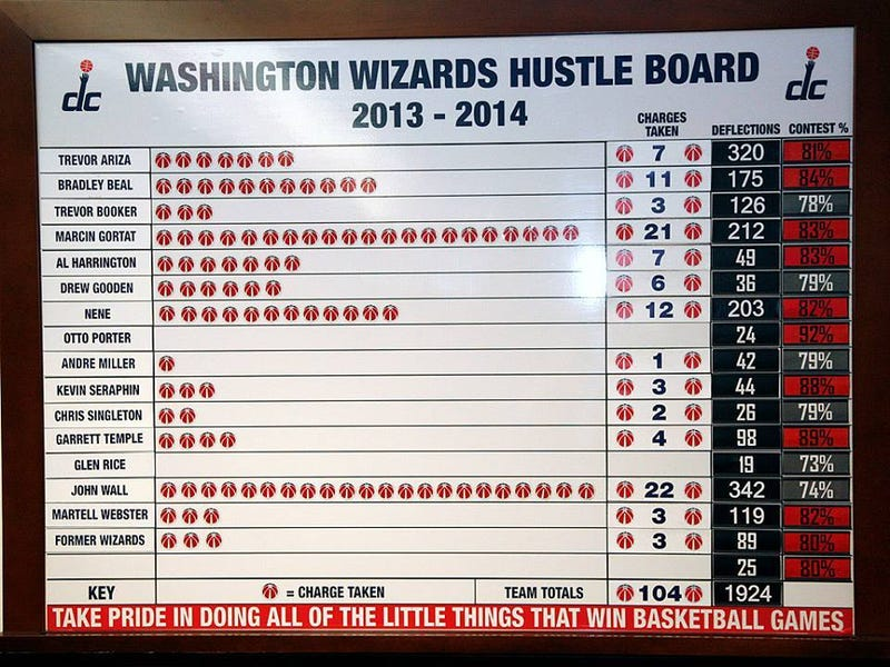 I Can't Stop Looking At This Washington Wizards Hustle Chart