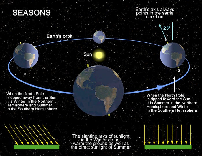 Here's What Happens to the Earth During Summer Solstice