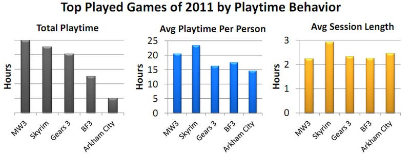 2011 Gamers Played Modern Warfare 3 the Most, Skyrim the Longest