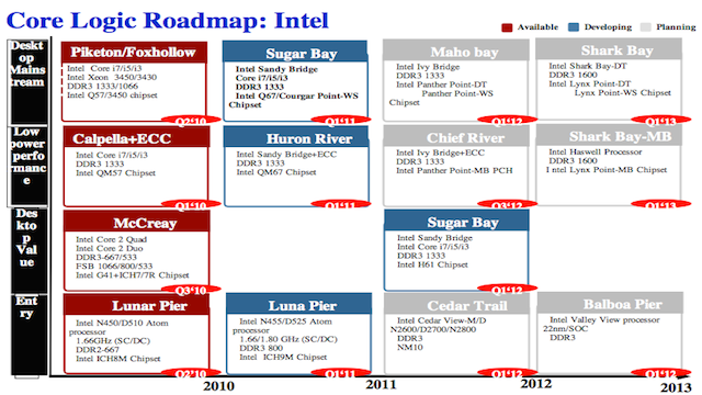 Intel's Next-Gen Atom Chipset Could Have Supercharged Ivy Bridge Graphics