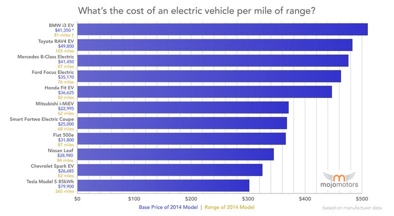 How much a mile of range costs in an EV based on MSRP