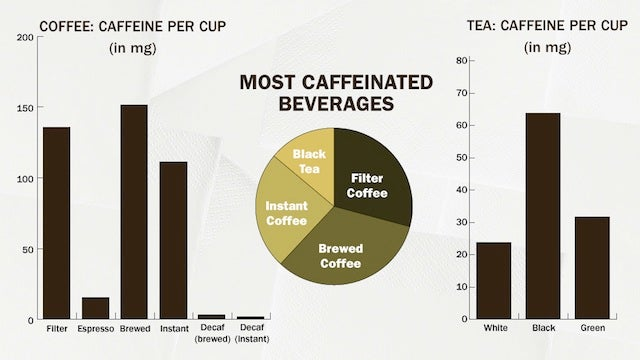 How to Kick Your Caffeine Addiction and Actually Enjoy Your Coffee Again