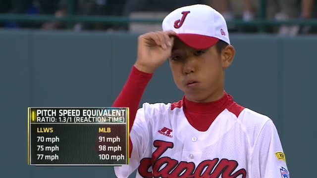 Dear ESPN: A 77 MPH Little League Fastball Is Not Equivalent To A 100 MPH Major-League Fastball