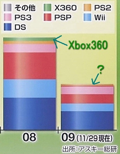 2009: The Year The Xbox 360 Practically Vanished In Japan