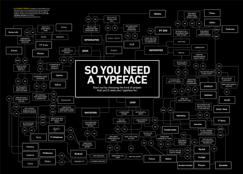How to Pick the Perfect Typeface