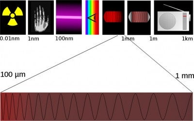 Terahertz Detectors Could See Through Your Clothes From a Mile Away