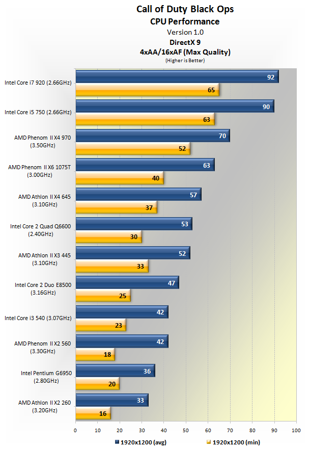 Call of Duty: Black Ops GPU & CPU Performance In-depth