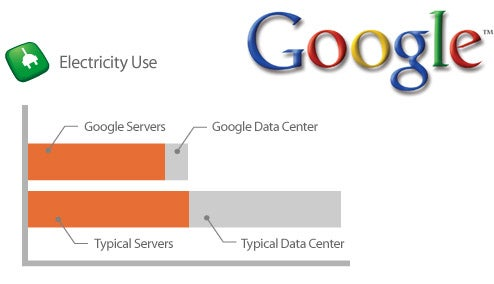 Google Claims Most Efficient Data Centers Ever