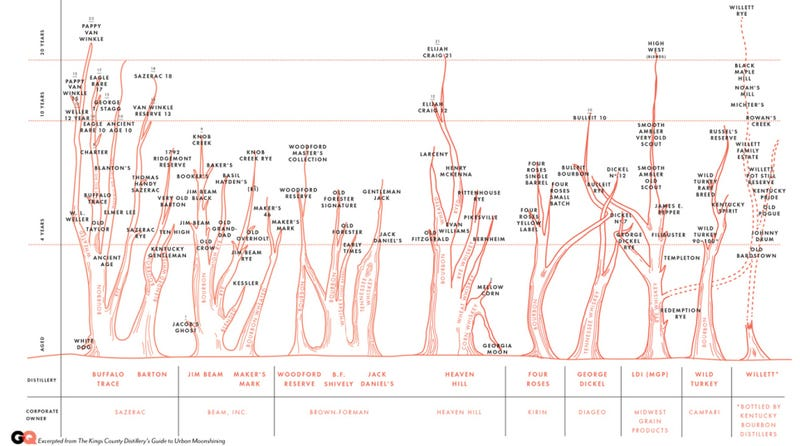 The Complex Relationships Between Bourbons, Visualized
