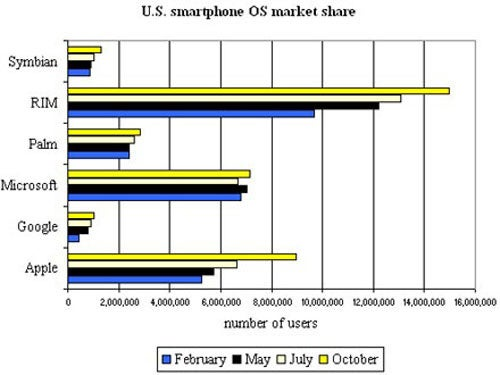 Microsoft and Palm Treading Water While Other Mobile Platforms Grow