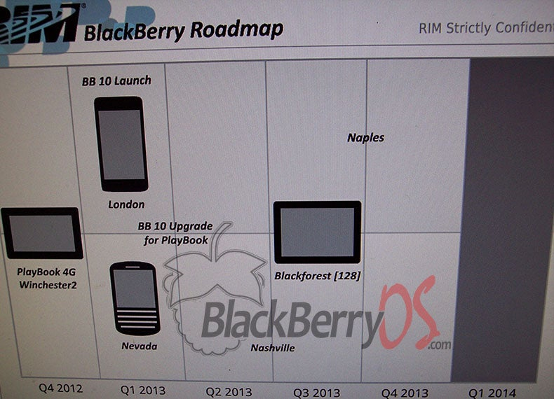 Leaked RIM Document Suggests First BB10 Devices Will Arrive Early 2013