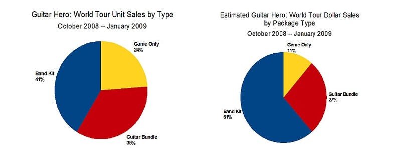 Guitar Hero Bundles vs Software In Sales Showdown