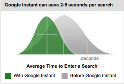 What Is Google Instant?