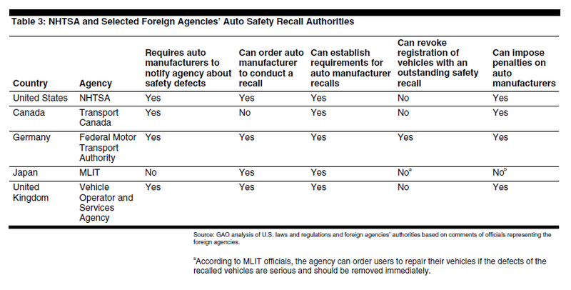 German approach to recalls is pure police state: fix it or park it