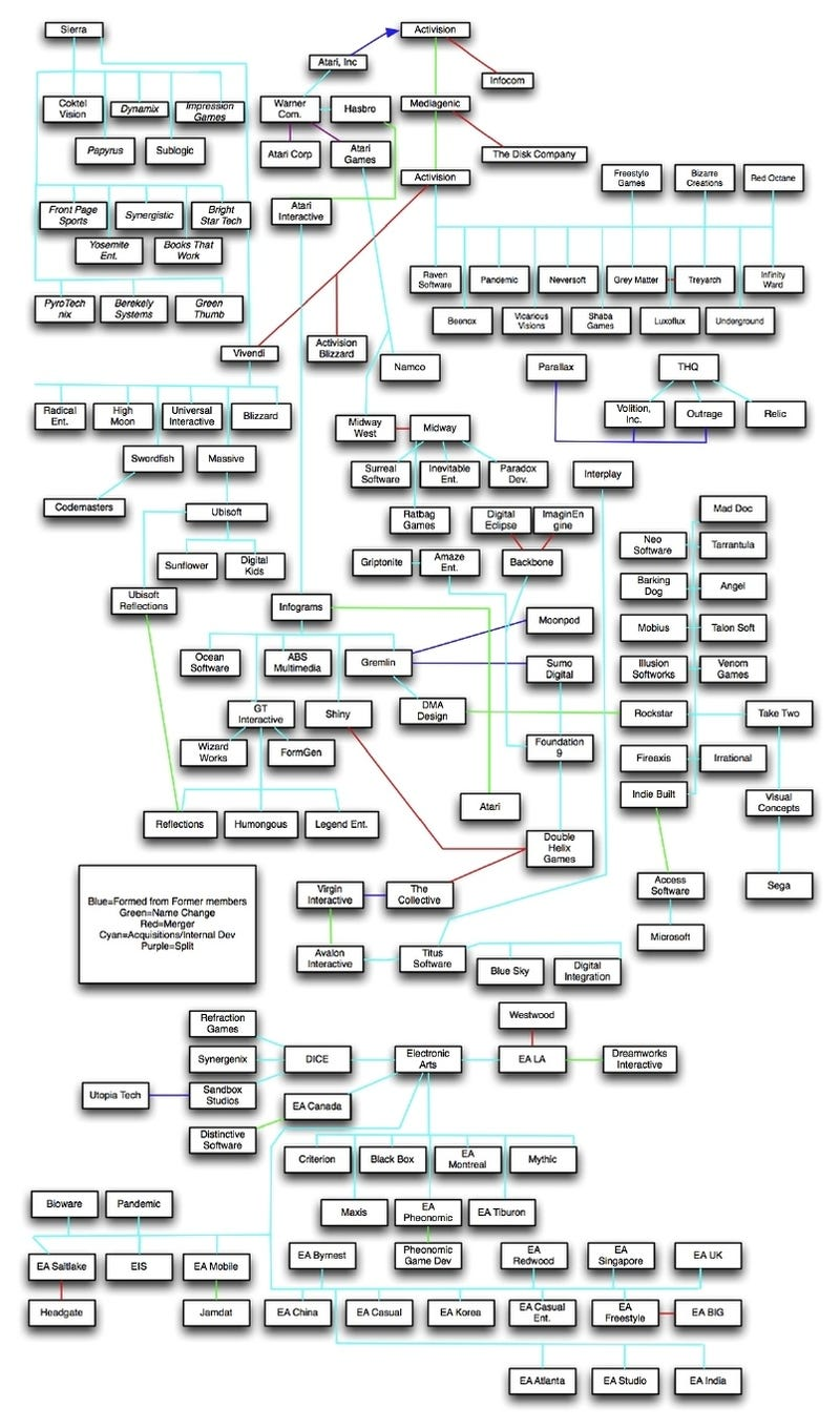 The Family Tree of Game Developers