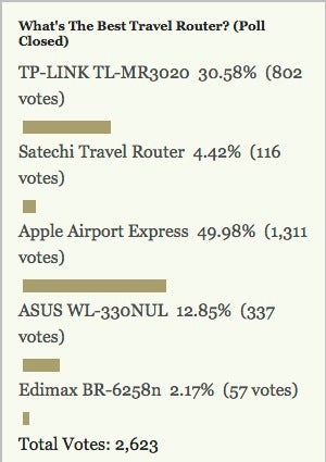 Most Popular Travel Router: Apple Airport Express