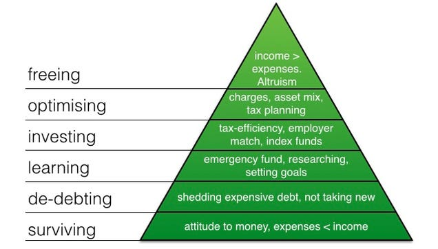 The pyramid, based on Maslow's Hierarchy of Needs , serves as a ...