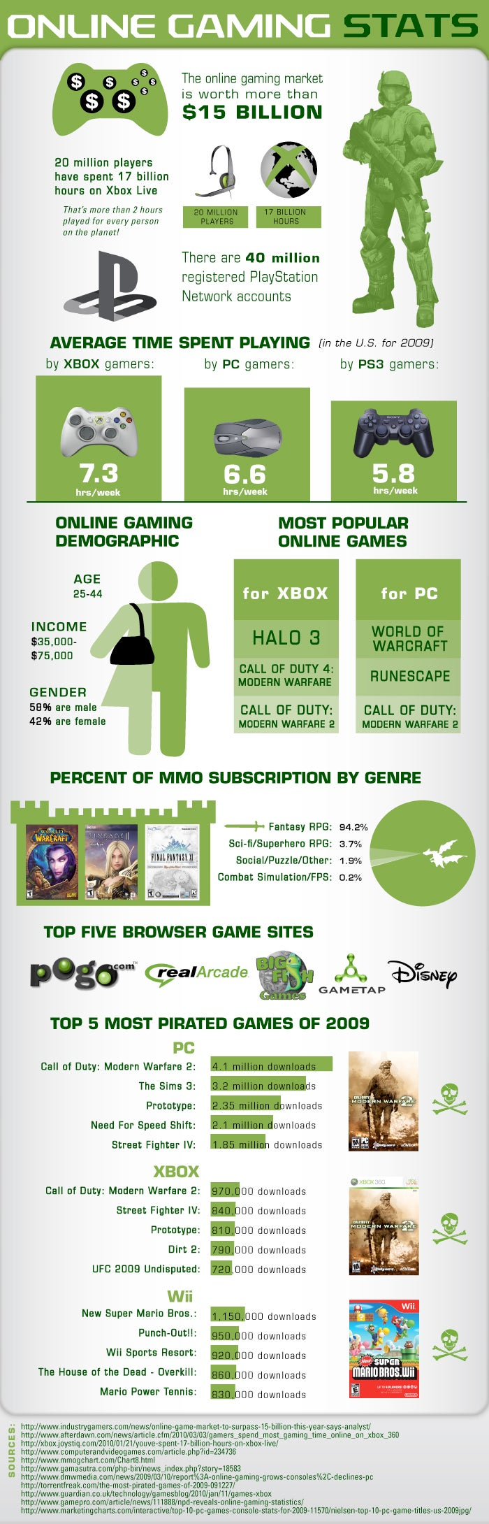 Online Gaming, In Pictures!
