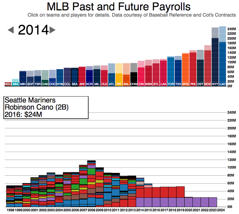 The Amazing MLB Payroll Graphic Gets An Update
