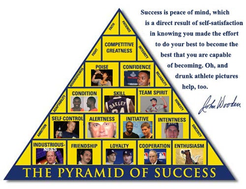 """coach wooden s pyramid of success building He focused on effort, specifically effort on 15 building blocks that he labeled the pyramid of success pyramidthinkingsuccessjpg """"ultimately, i wanted the pyramid's 15 building blocks to define me as a leader"""" - john wooden this pyramid was what wooden judged."""