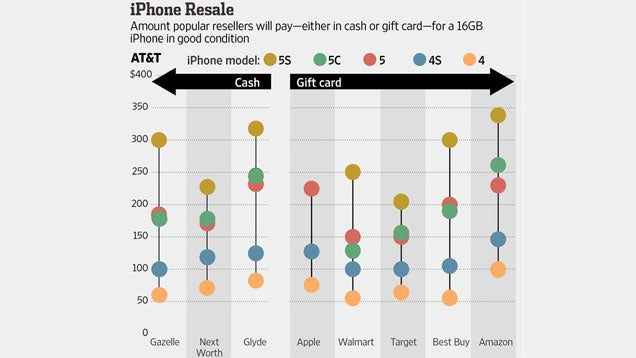 Where to Trade in Your iPhone for the Most Money Back