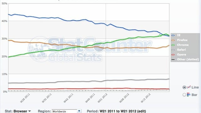 Google Chrome Overtakes Internet Explorer as the Number One Browser