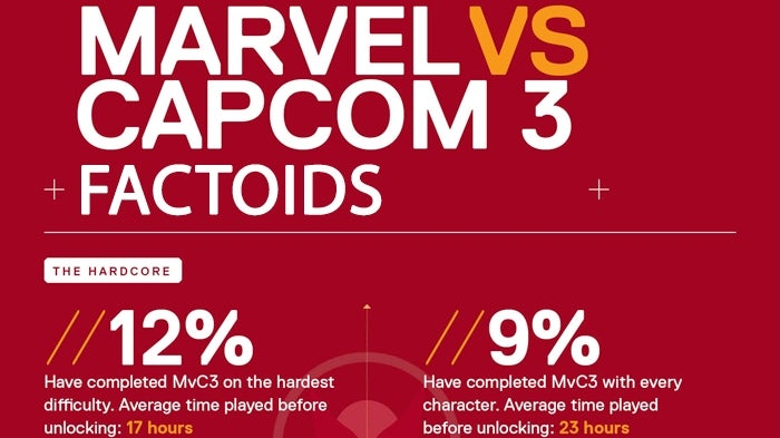 What Sort of Person Plays Marvel vs. Capcom 3?