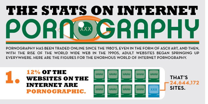 Finally, Some Actual Stats on Internet Porn