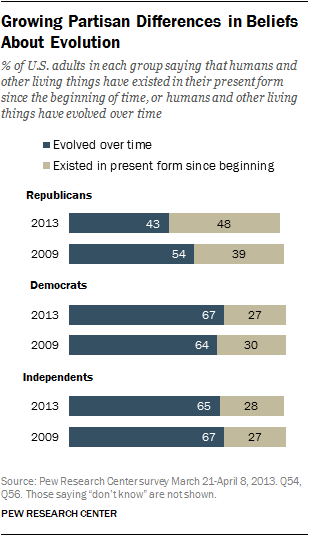 Less than half of U.S. Republicans now believe in evolution