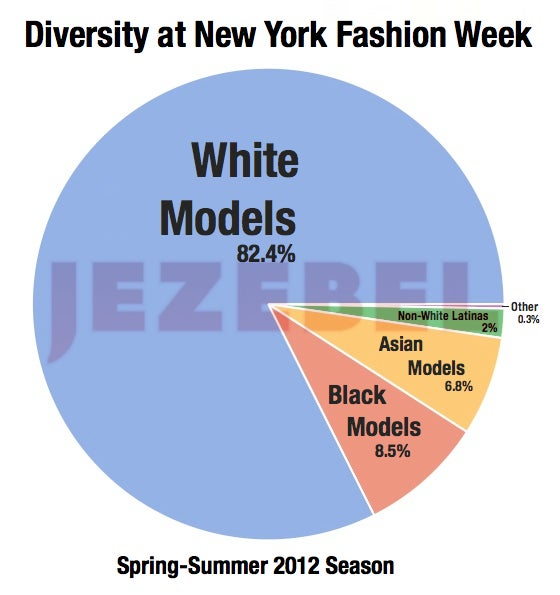 The Impact Of Diversity On The Catwalk