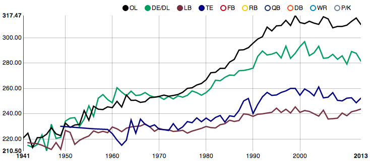 Chart: The Average Weight Of NFL Rookies, By Position And Year